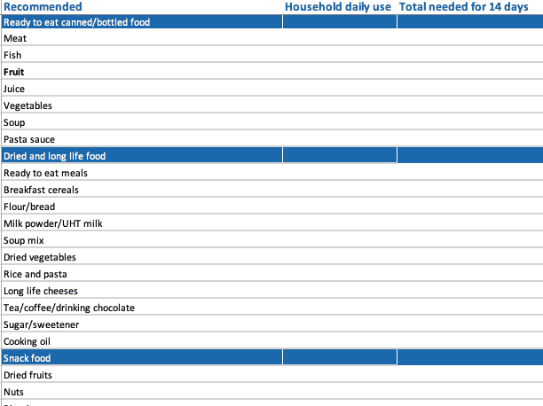 screenshot of editable and downloadable emergency pantry list