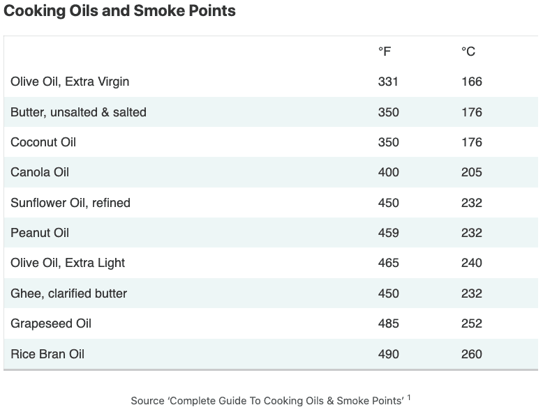 table of cooking oils and their smoking points, using oil in nonstick pans