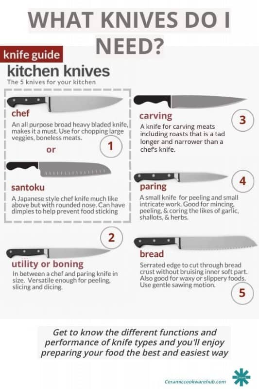 What knives do I need? Infographic showing five good choices in kitchen knives