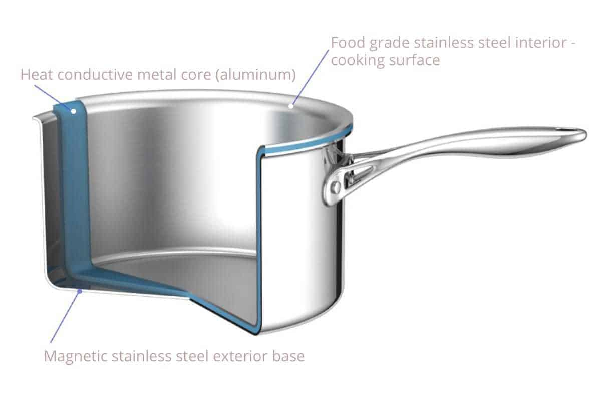 tri-ply-stainless-steel-diagram